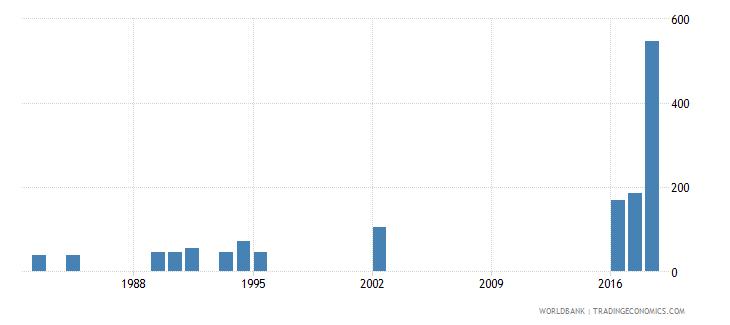 tonga trademark applications total wb data