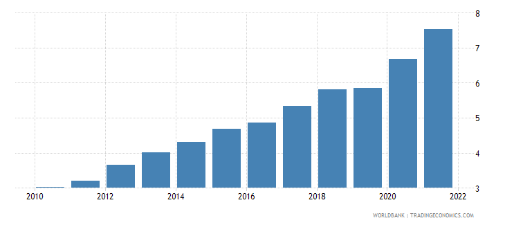 tonga unemployment youth male percent of male labor force ages 15 24 wb data