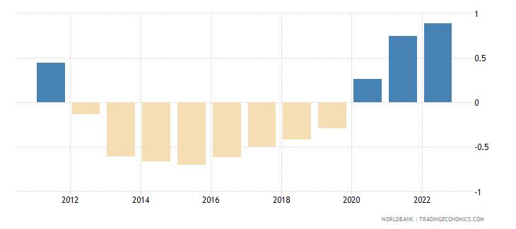 tonga urban population growth annual percent wb data