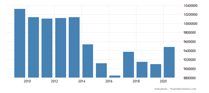tonga use of imf credit dod us dollar wb data