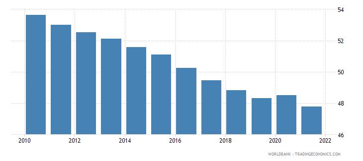 tonga vulnerable employment total percent of total employment wb data