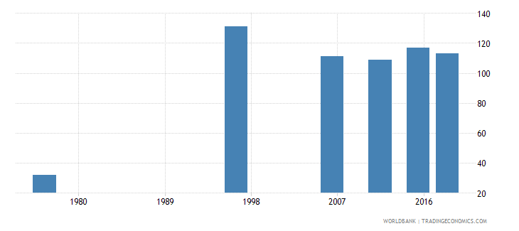 tonga youth illiterate population 15 24 years both sexes number wb data