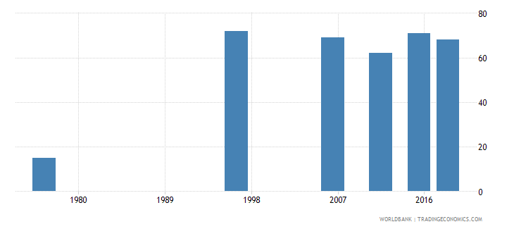 tonga youth illiterate population 15 24 years male number wb data