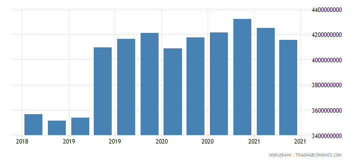 trinidad and tobago 01_cross border loans from bis reporting banks wb data