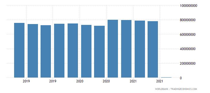 trinidad and tobago 06_multilateral loans total wb data