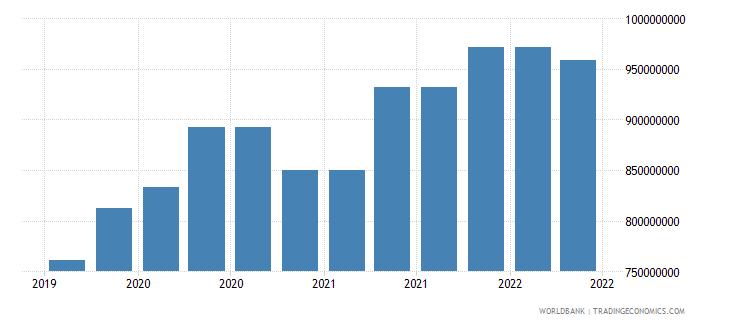 trinidad and tobago 10_insured export credit exposures short term bu wb data