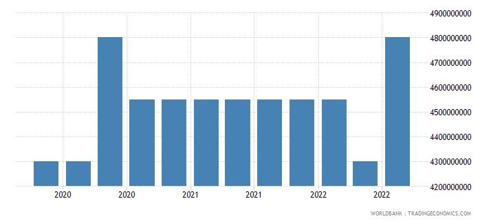 trinidad and tobago 16_international debt securities all maturities wb data