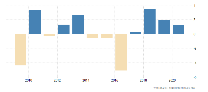 trinidad and tobago annual percentage growth rate of gdp at market prices based on constant 2010 us dollars  wb data