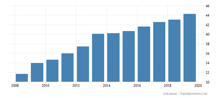 trinidad and tobago atms per 100000 adults gfd wb data