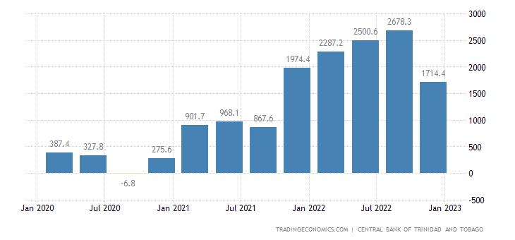Trinidad and Tobago Balance of Trade