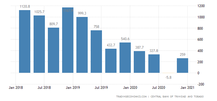 Trinidad and Tobago Balance of Trade
