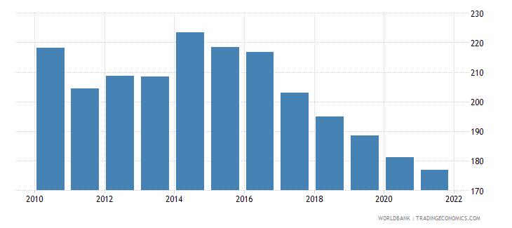 trinidad and tobago bank branches per 100000 adults wb data