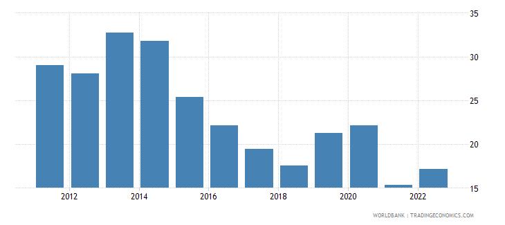 trinidad and tobago bank liquid reserves to bank assets ratio percent wb data