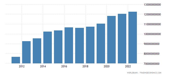 trinidad and tobago broad money current lcu wb data