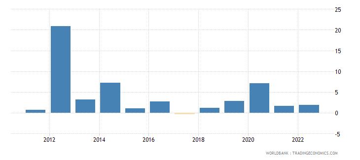 trinidad and tobago broad money growth annual percent wb data