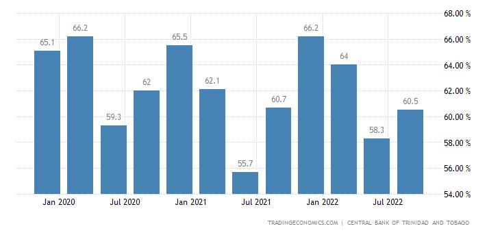 Trinidad And Tobago Capacity Utilization