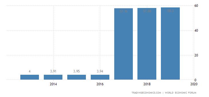 Trinidad and Tobago Competitiveness Index