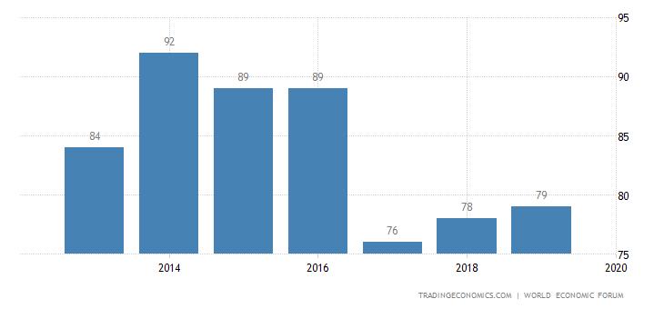 Trinidad and Tobago Competitiveness Rank