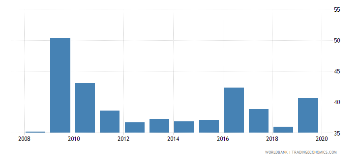 trinidad and tobago consolidated foreign claims of bis reporting banks to gdp percent wb data