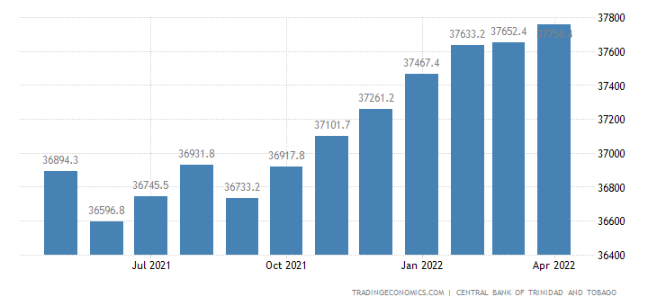 Trinidad And Tobago Consumer Credit