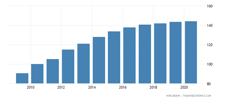 trinidad and tobago consumer price index 2005  100 wb data
