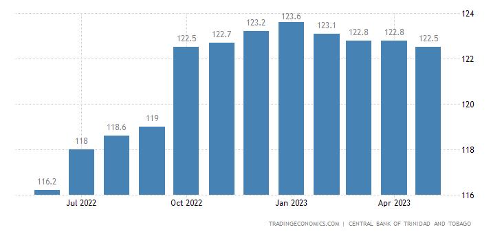 Trinidad And Tobago Consumer Price Index Cpi
