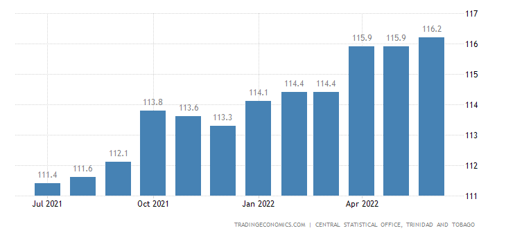 Trinidad And Tobago Consumer Price Index Cpi