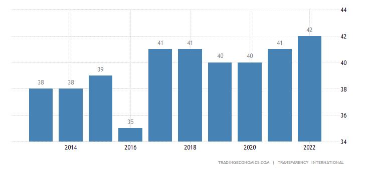 Trinidad and Tobago Corruption Index