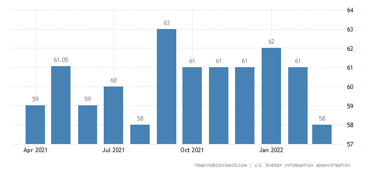 Trinidad And Tobago Crude Oil Production