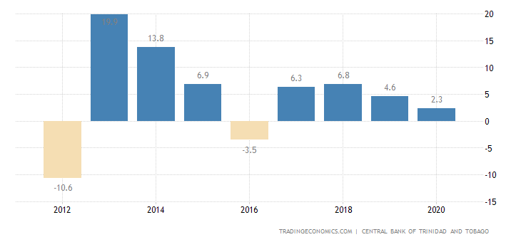 Trinidad and Tobago Current Account to GDP