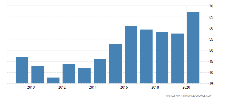 trinidad and tobago deposit money banks assets to gdp percent wb data