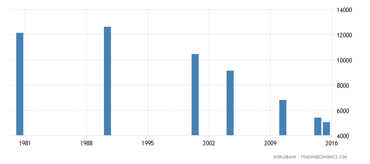 trinidad and tobago elderly illiterate population 65 years both sexes number wb data