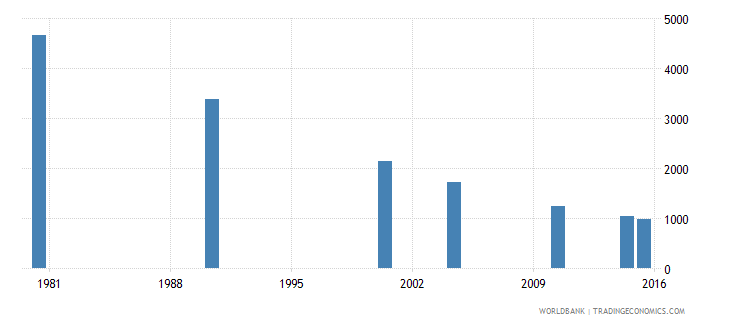 trinidad and tobago elderly illiterate population 65 years male number wb data
