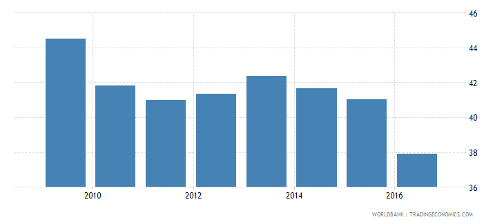 trinidad and tobago employment to population ratio ages 15 24 total percent national estimate wb data