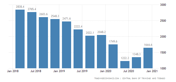 Trinidad and Tobago Exports