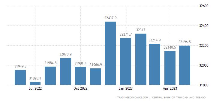 Trinidad And Tobago External Debt