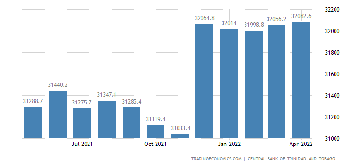 Trinidad And Tobago External Public Debt