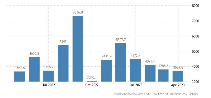 Trinidad And Tobago Fiscal Expenditure