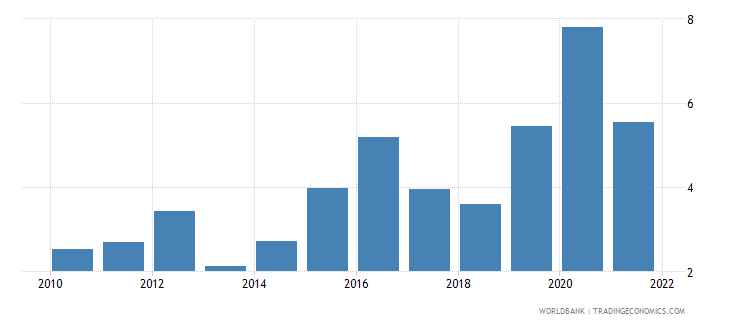 trinidad and tobago food exports percent of merchandise exports wb data