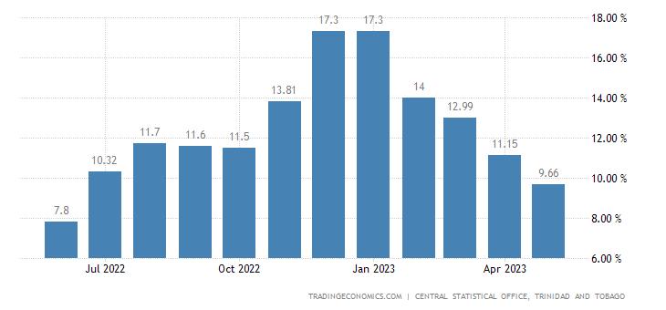 Trinidad And Tobago Food Inflation