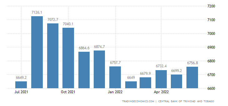 Trinidad And Tobago Foreign Exchange Reserves