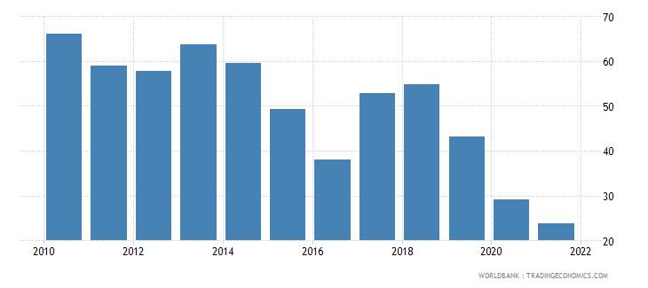 trinidad and tobago fuel exports percent of merchandise exports wb data