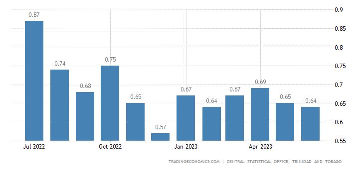 Trinidad And Tobago Gasoline Prices