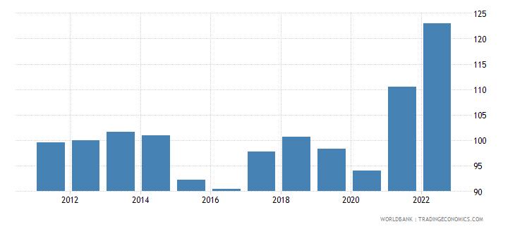 trinidad and tobago gdp deflator linked series base year varies by country wb data