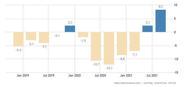 Trinidad and Tobago GDP Annual Growth Rate