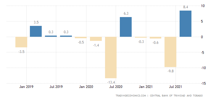 Trinidad And Tobago GDP Growth Rate