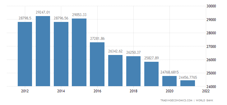 Trinidad and Tobago GDP per capita PPP