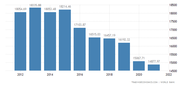 Trinidad and Tobago GDP per capita