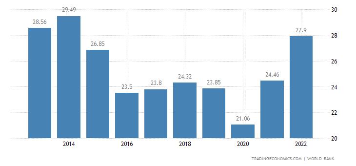 Trinidad and Tobago GDP