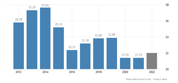 Trinidad and Tobago GDP